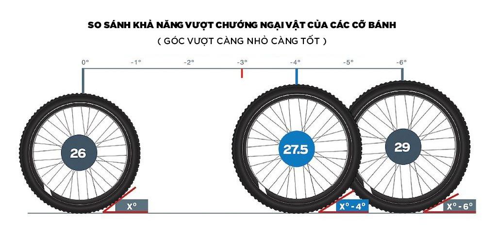 Compare MTB wheel size